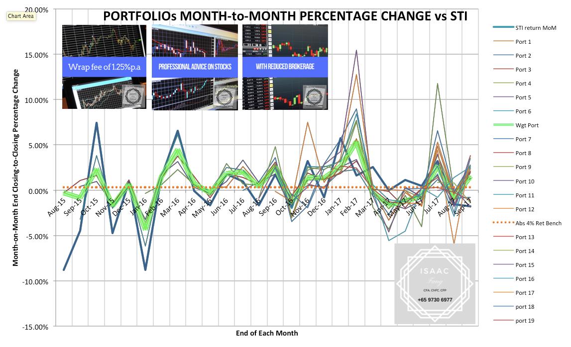 Volatility comparison against STI index