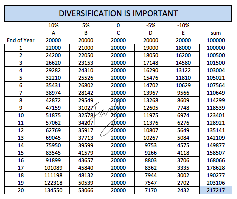 Importance of Investment Diversification
