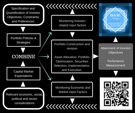 Portfolio Management Process according to CFA institute
