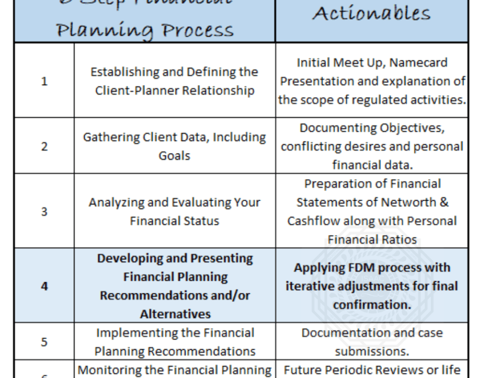 6steps of the financial planning process and what to expect