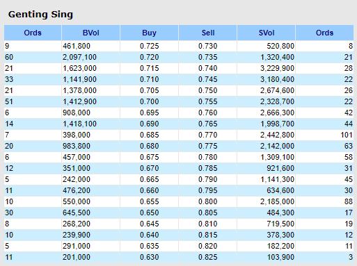 GentingSP 20200409 market depth at close
